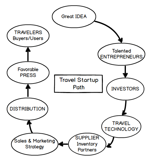 TravelStartupPath