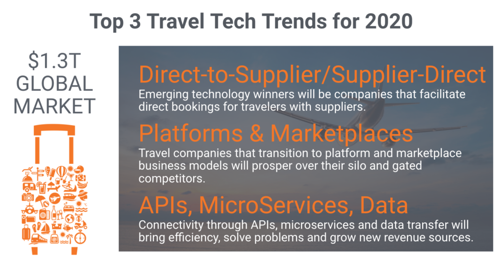 Top 3 Impactful Travel Technology Trends In 2020